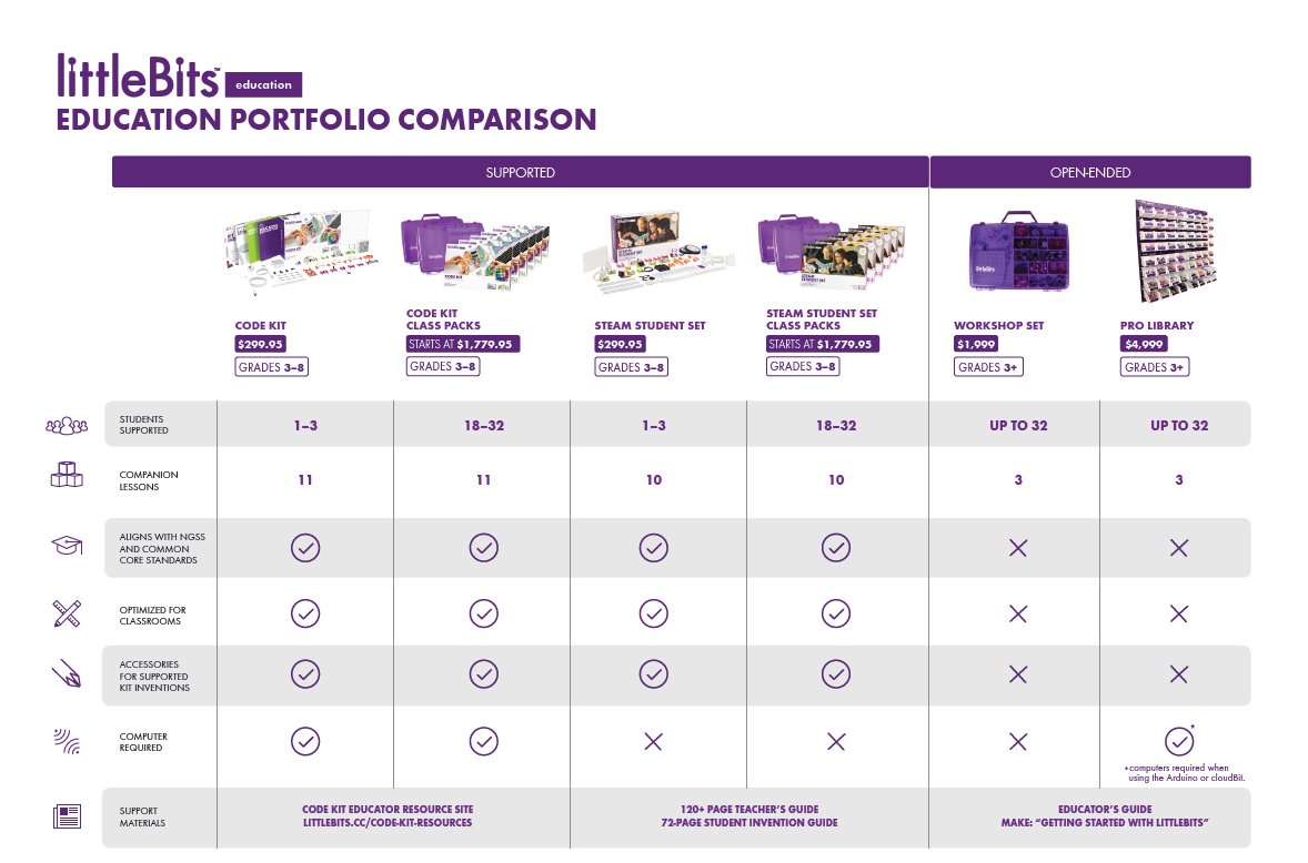 littlebits kits comparison